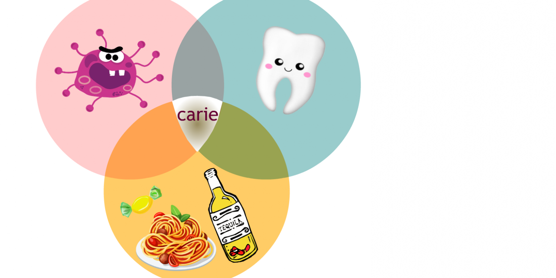 Qu'est-ce que la carie dentaire?